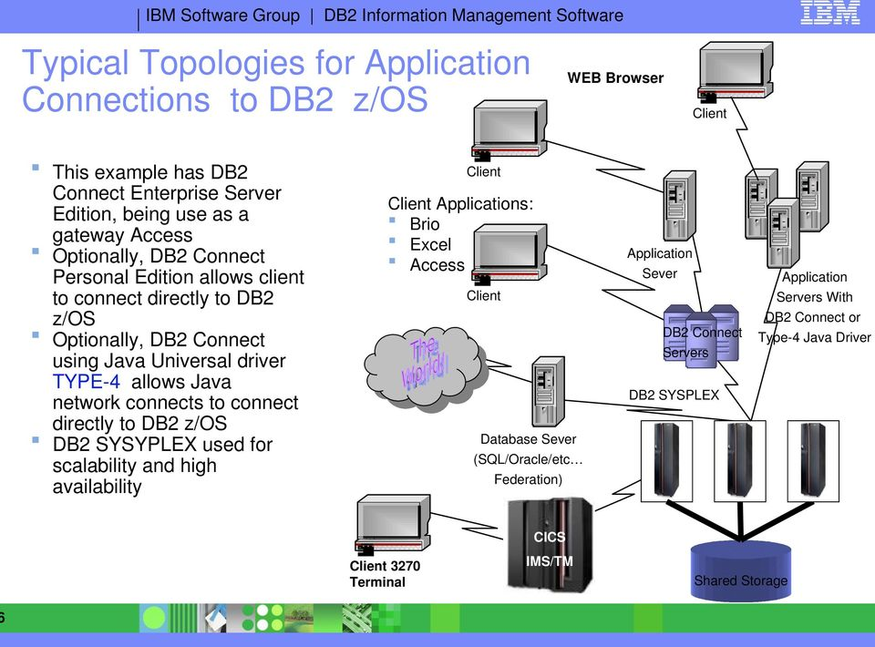to DB2 z/os DB2 SYSYPLEX used for scalability and high availability WEB Browser Client Client Client Applications: Brio Excel Access Application Sever Application Servers