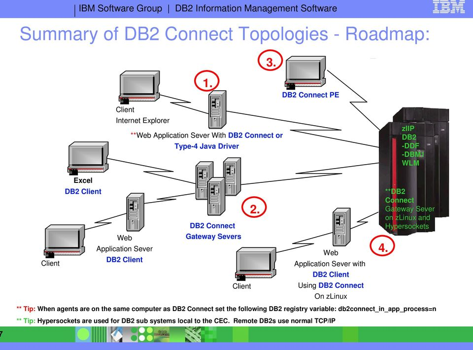 Connect Gateway Sever on zlinux and Hypersockets 2. Web Client DB2 Connect Gateway Severs Application Sever DB2 Client Web 4.