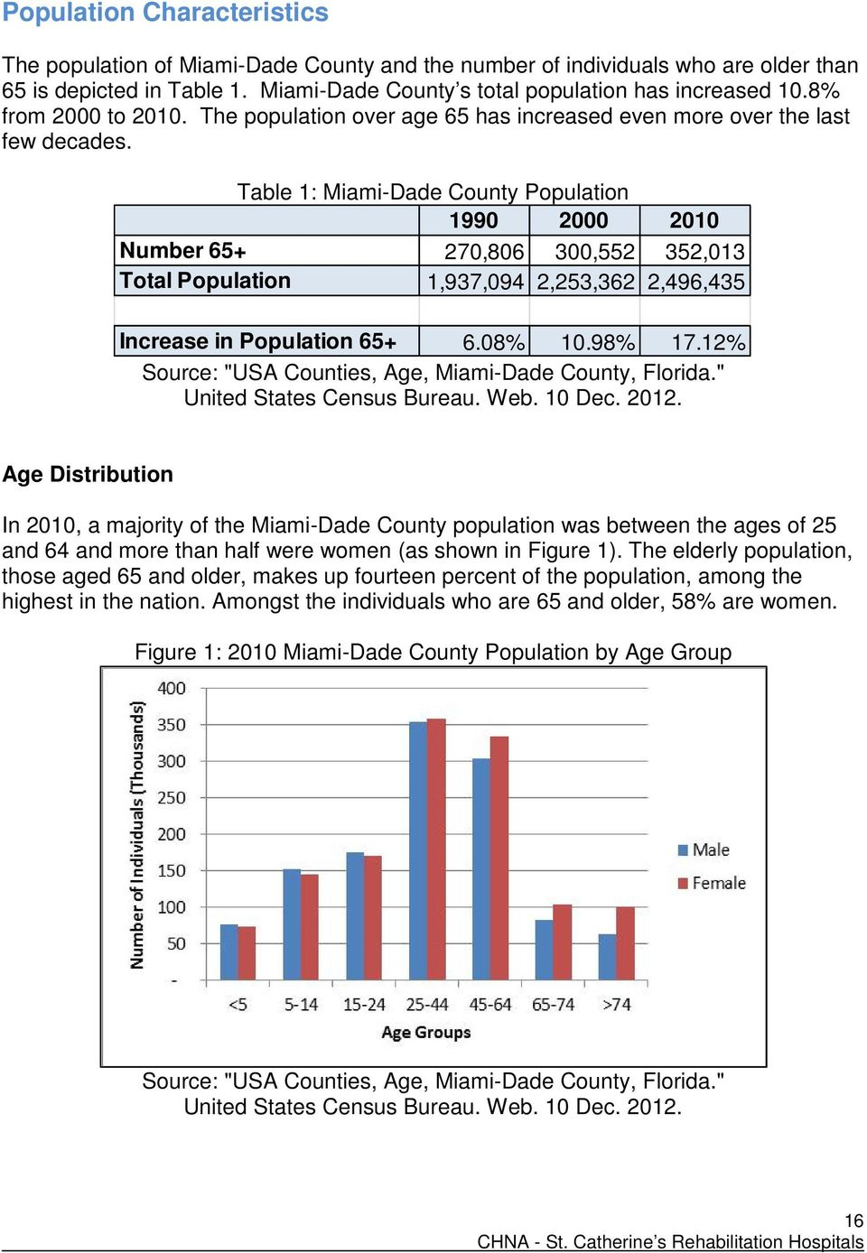 Table 1: Miami-Dade County Population 1990 2000 2010 Number 65+ 270,806 300,552 352,013 Total Population 1,937,094 2,253,362 2,496,435 Increase in Population 65+ 6.08% 10.98% 17.