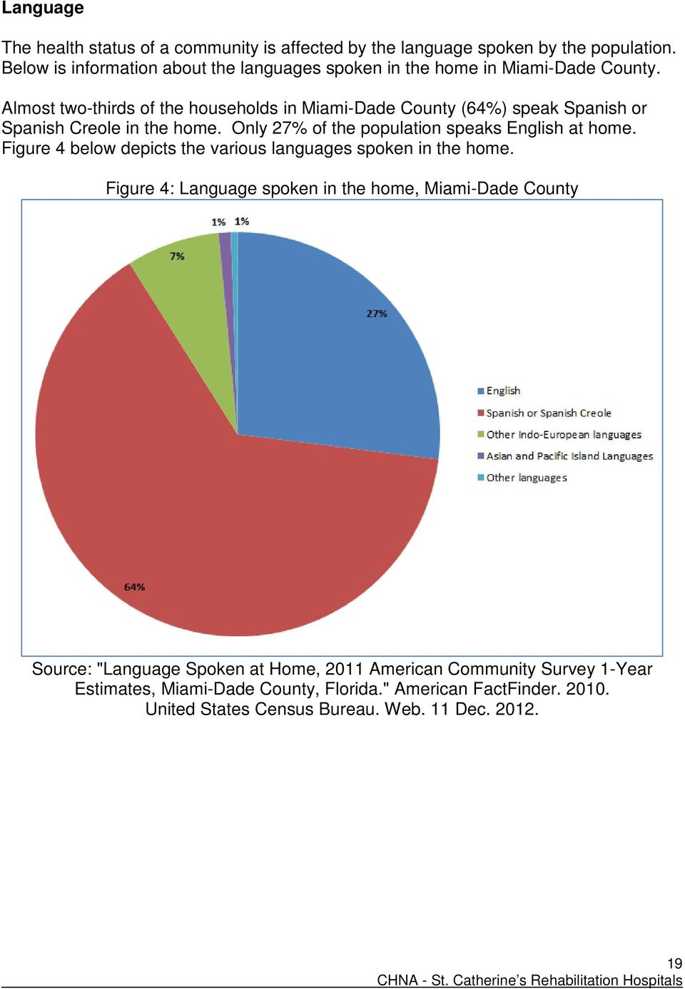 Almost two-thirds of the households in Miami-Dade County (64%) speak Spanish or Spanish Creole in the home. Only 27% of the population speaks English at home.