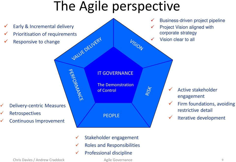 Control Active stakeholder engagement Delivery-centric Measures Retrospectives Continuous Improvement PEOPLE Firm