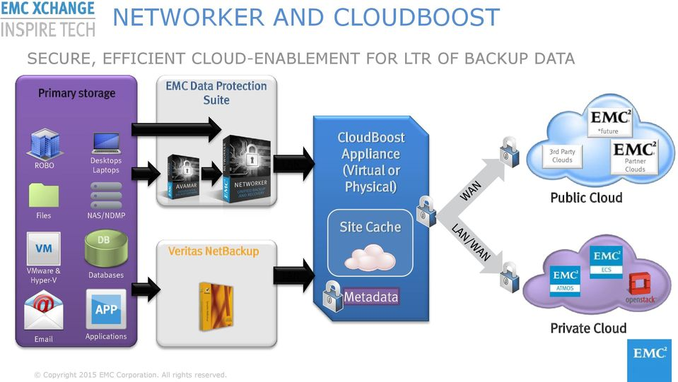 or Physical) 3rd Party Clouds *future Public Cloud Partner Clouds Files NAS/NDMP DB Veritas