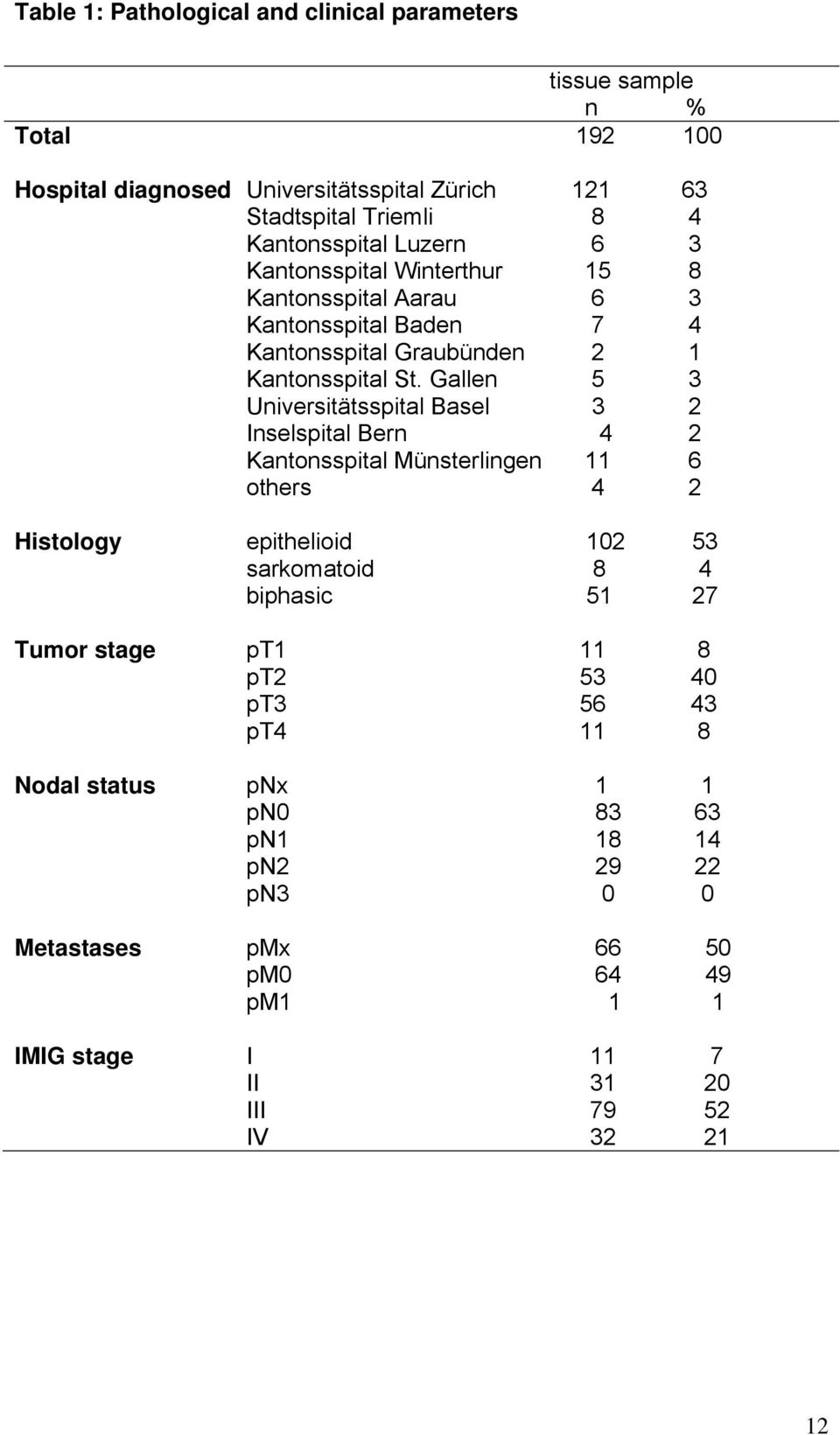 Gallen 5 3 Universitätsspital Basel 3 2 Inselspital Bern 4 2 Kantonsspital Münsterlingen 11 6 others 4 2 Histology epithelioid 102 53 sarkomatoid 8 4 biphasic 51 27