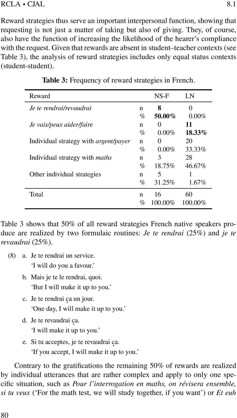 Given that rewards are absent in student teacher contexts (see Table 3), the analysis of reward strategies includes only equal status contexts (student-student).