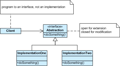 The Solution Using Strategy design pattern in ovirt, to be