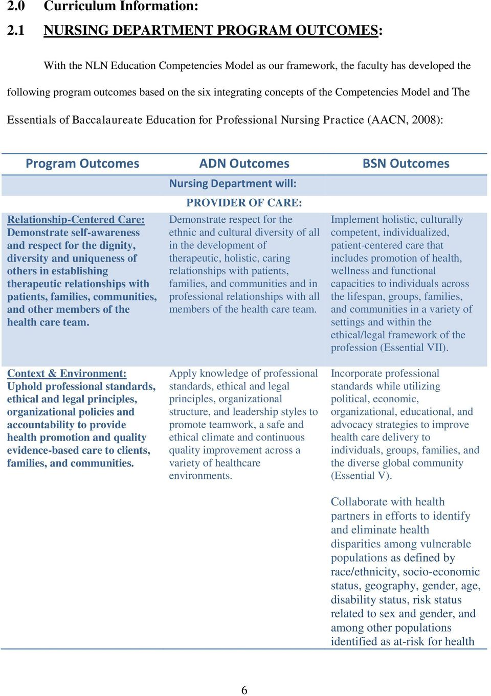 the Competencies Model and The Essentials of Baccalaureate Education for Professional Nursing Practice (AACN, 2008): Program Outcomes ADN Outcomes BSN Outcomes Relationship-Centered Care: Demonstrate