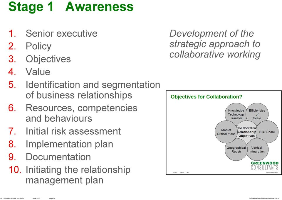 Resources, competencies and behaviours 7. Initial risk assessment 8. Implementation plan 9.