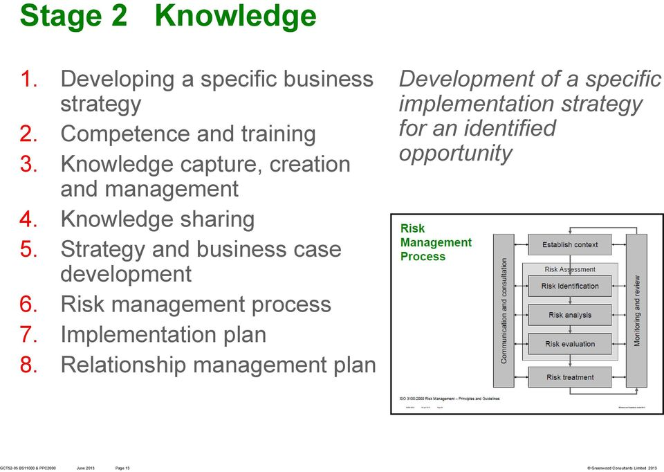 Strategy and business case development 6. Risk management process 7. Implementation plan 8.