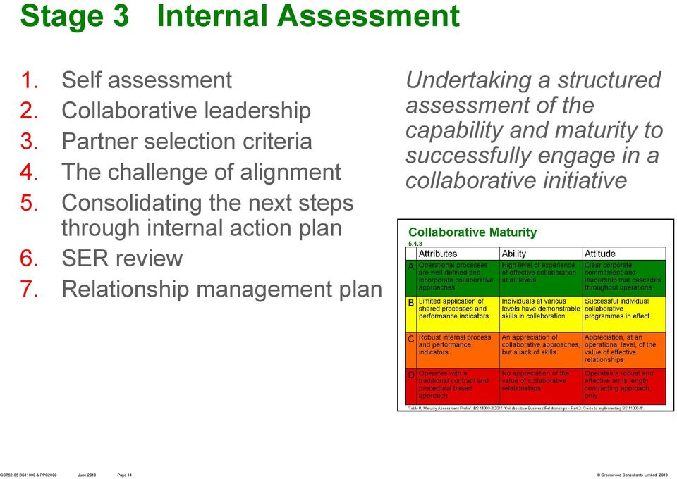 Consolidating the next steps through internal action plan 6. SER review 7.