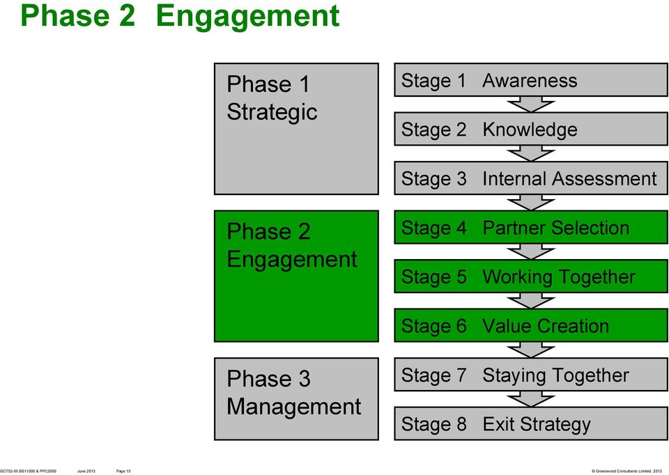 Stage 5 Working Together Stage 6 Value Creation Phase 3 Stage 7 Staying