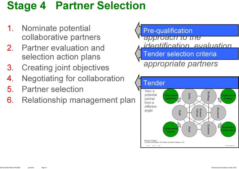 Negotiating for collaboration 5. Partner selection 6.
