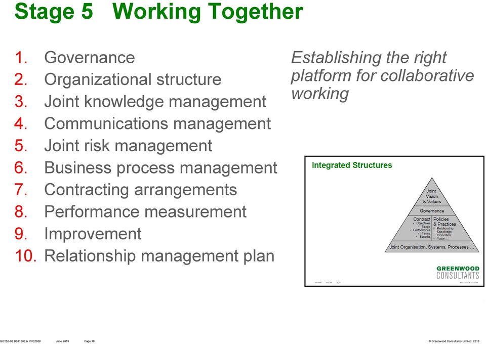 Business process management 7. Contracting arrangements 8. Performance measurement 9.