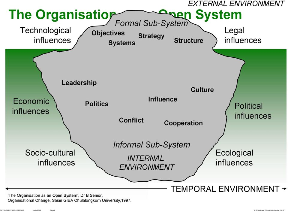 Socio-cultural influences Informal Sub-System INTERNAL ENVIRONMENT Ecological influences The Organisation as an Open System, Dr B