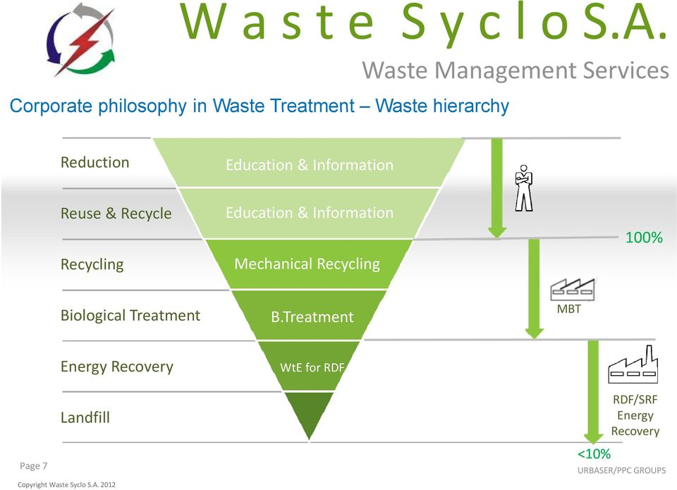 Information Mechanical Recycling 100% Biological Treatment B.