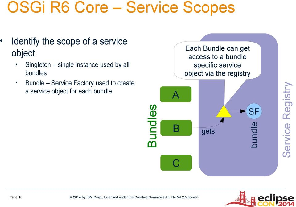 specific service object via the registry Bundle Service Factory used to create