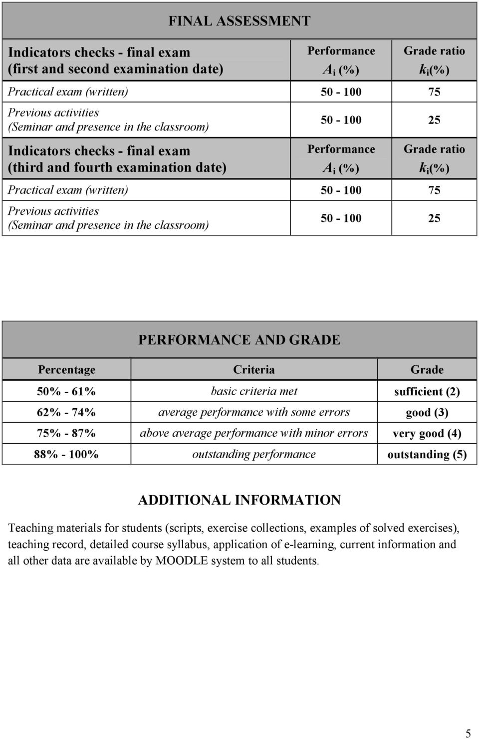 Criteria Grade 50% - 61% basic criteria met sufficient (2) 62% - 74% average performance with some errors good (3) 75% - 87% above average performance with minor errors very good (4) 88% - 100%