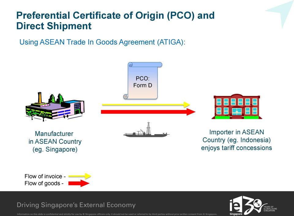 in ASEAN Country (eg. Singapore) Importer in ASEAN Country (eg.