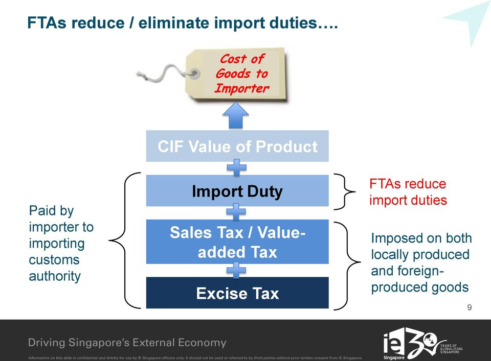 importing customs authority Import Duty Sales Tax / Valueadded Tax