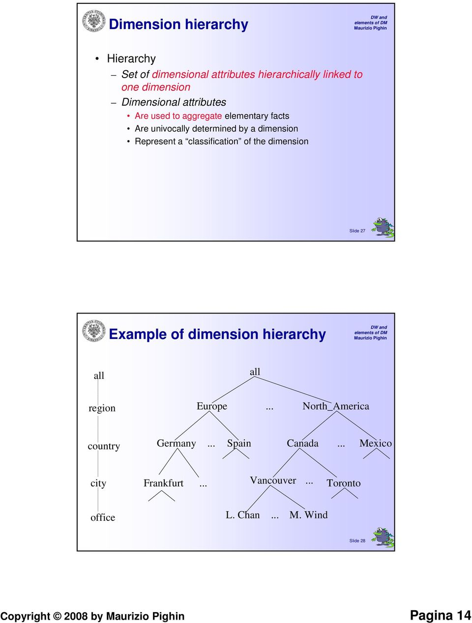 classification of the dimension Slide 27 Example of dimension hierarchy all all region Europe.