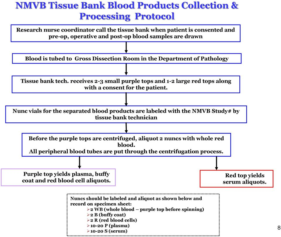 Nunc vials for the separated blood products are labeled with the NMVB Study# by tissue bank technician Before the purple tops are centrifuged, aliquot 2 nuncs with whole red blood.