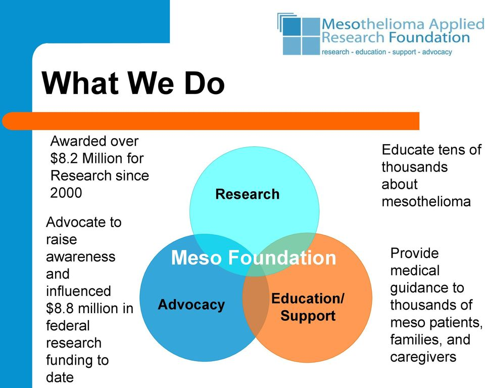 8 million in federal research funding to date Advocacy Research Meso Foundation