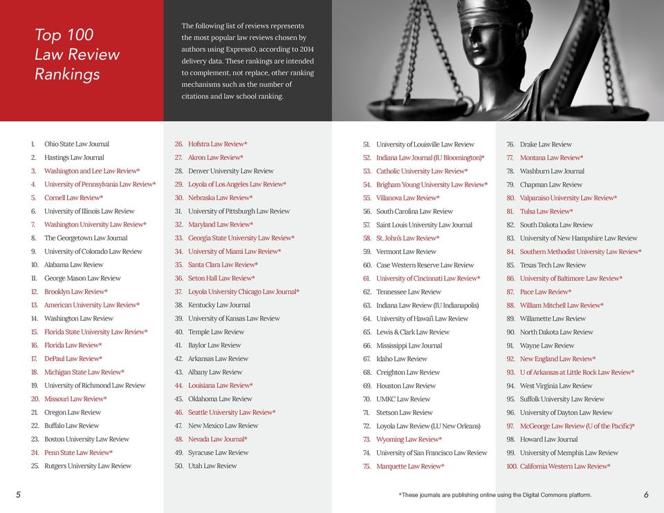 Ohio State Law Journal 2 Hofstra Law Review* 5 University of Louisville Law Review 7 Drake Law Review Hastings Law Journal 2 Akron Law Review* 5 Indiana Law Journal (IU Bloomington)* 7 Montana Law