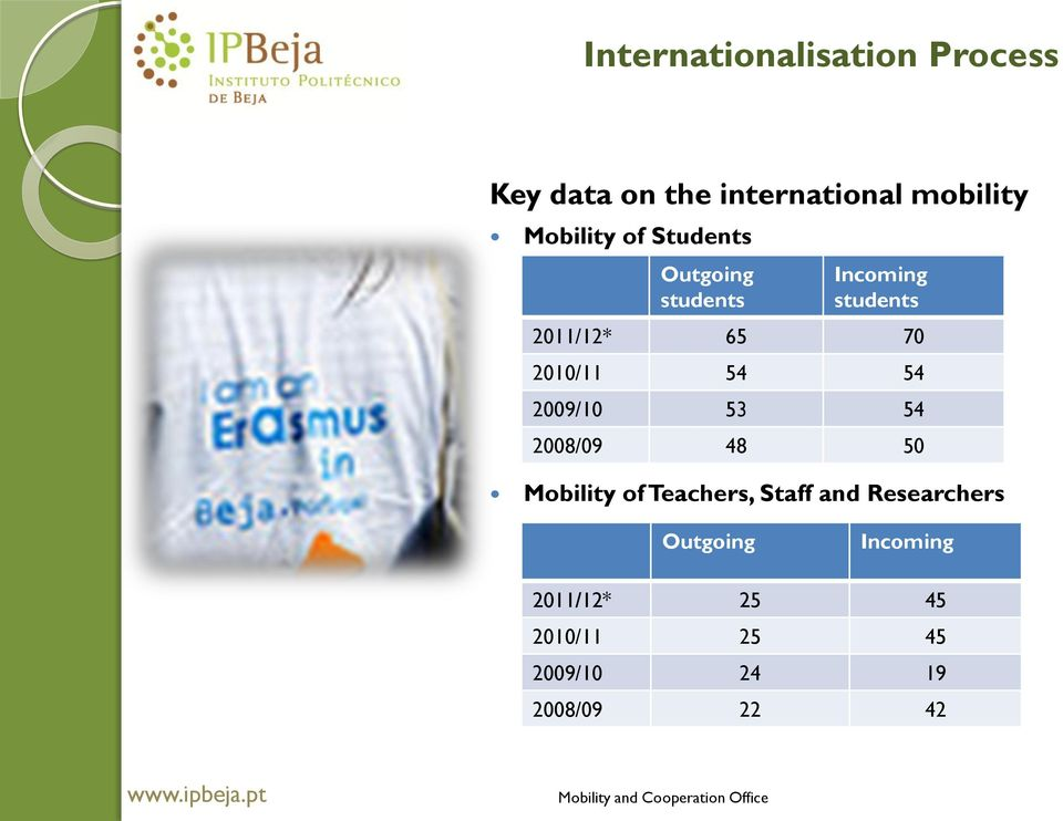 2010/11 54 54 2009/10 53 54 2008/09 48 50 Mobility of Teachers, Staff and