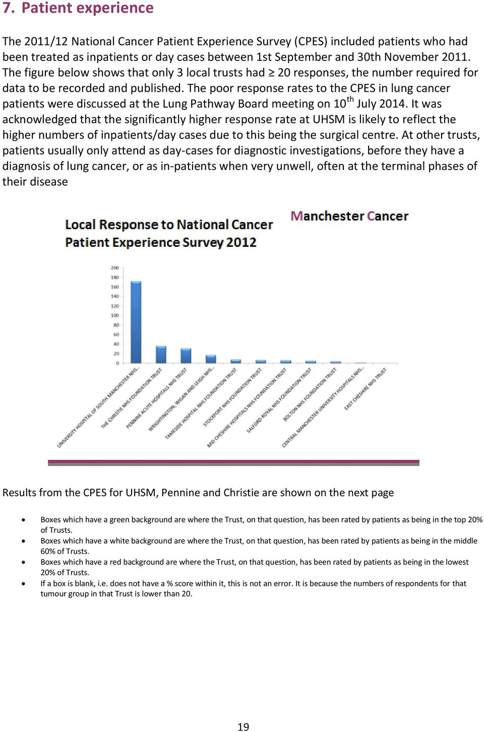 The poor response rates to the CPES in lung cancer patients were discussed at the Lung Pathway Board meeting on 10 th July 2014.