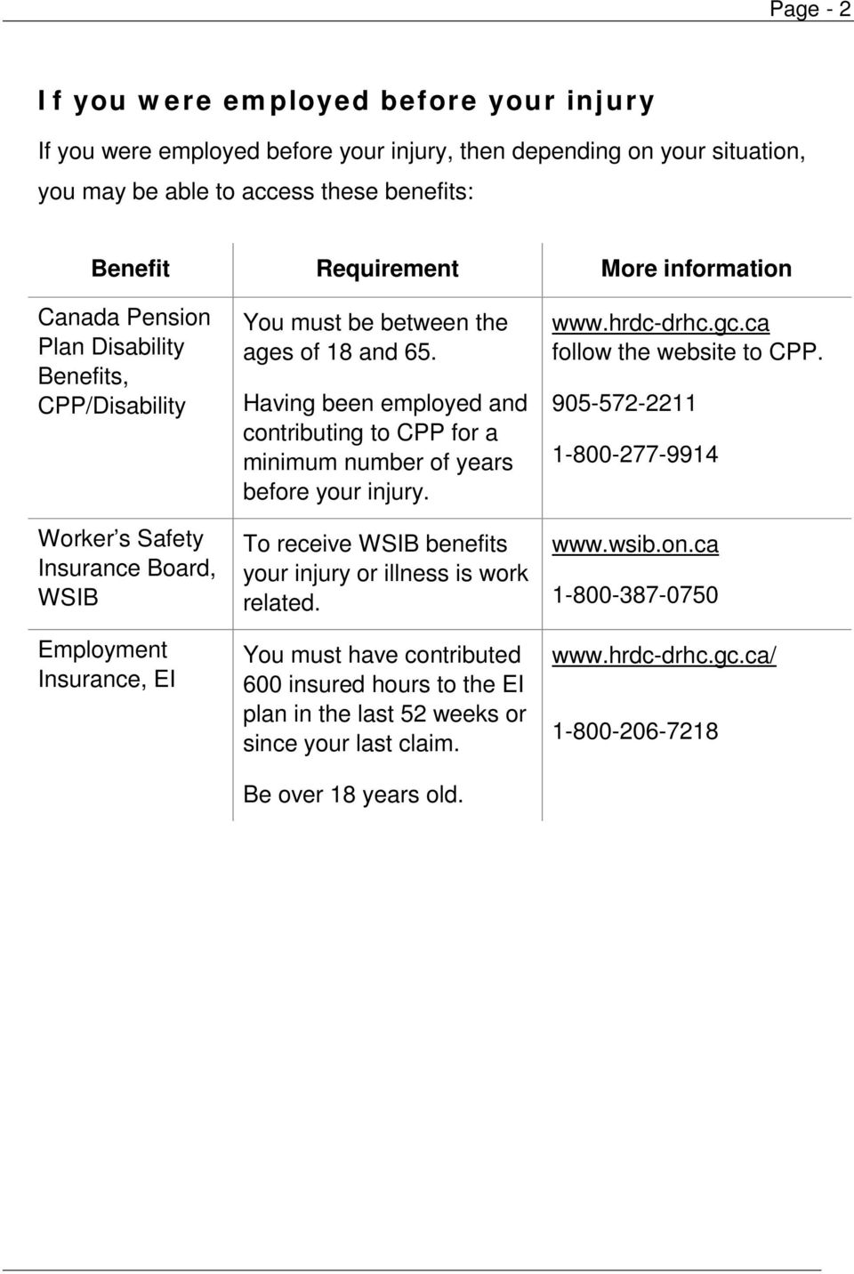 Having been employed and contributing to CPP for a minimum number of years before your injury. To receive WSIB benefits your injury or illness is work related.