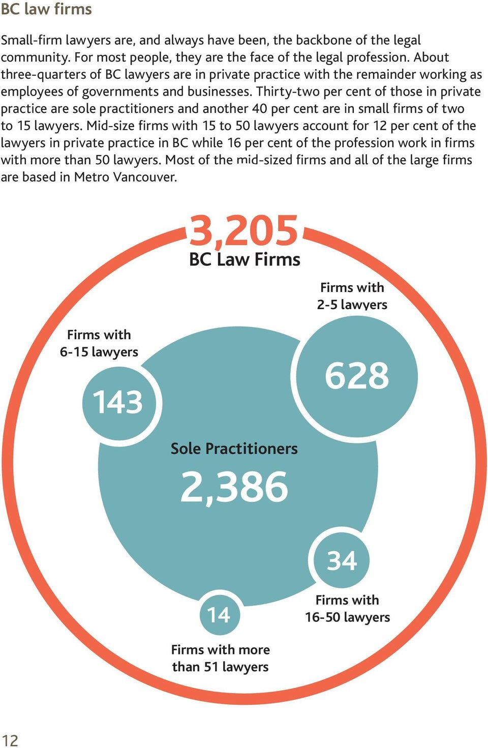Thirty-two per cent of those in private practice are sole practitioners and another 40 per cent are in small firms of two to 15 lawyers.