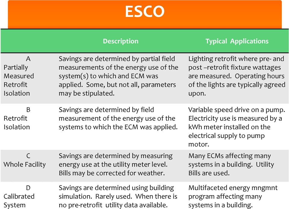 Savings are determined by measuring energy use at the utility meter level. Bills may be corrected for weather. Savings are determined using building simulation. Rarely used.