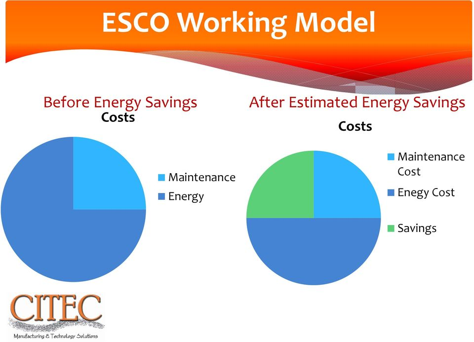 After Estimated Energy Savings