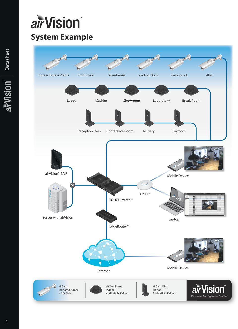 Device or UniFi TOUGHSwitch Server with airvision Laptop EdgeRouter Internet aircam Indoor/Outdoor H.
