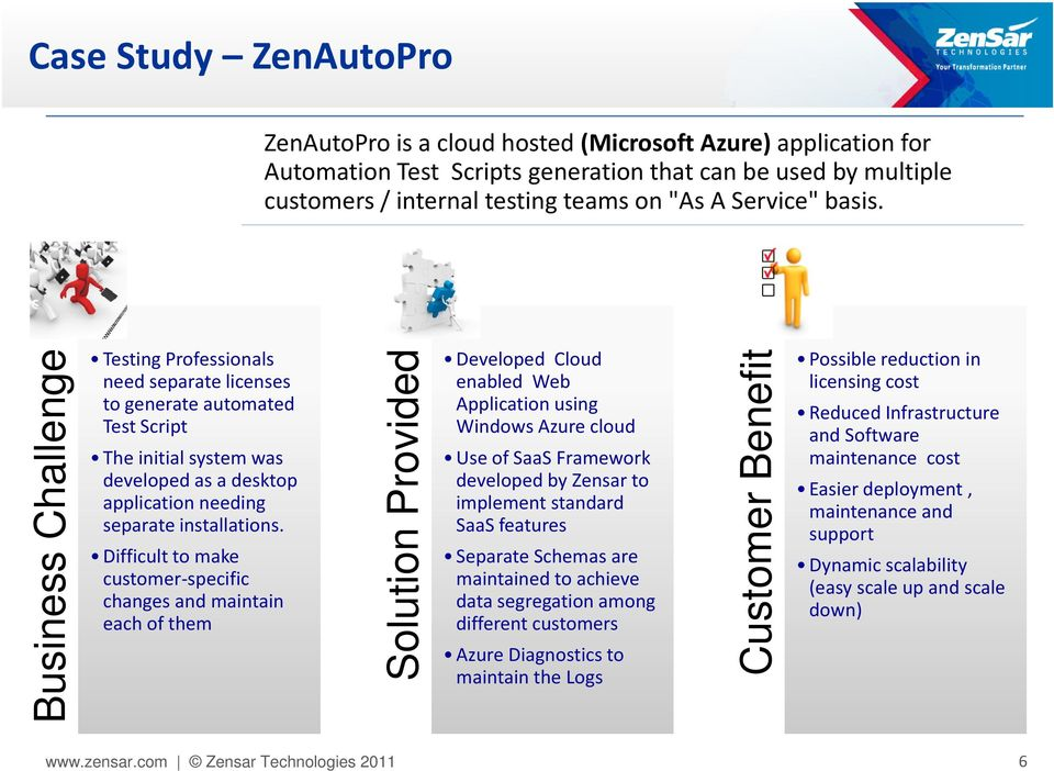 Difficult to make customer-specific changes and maintain each of them Solution Provided Developed Cloud enabled Web Application using Windows Azure cloud Use of SaaSFramework developed by Zensar to