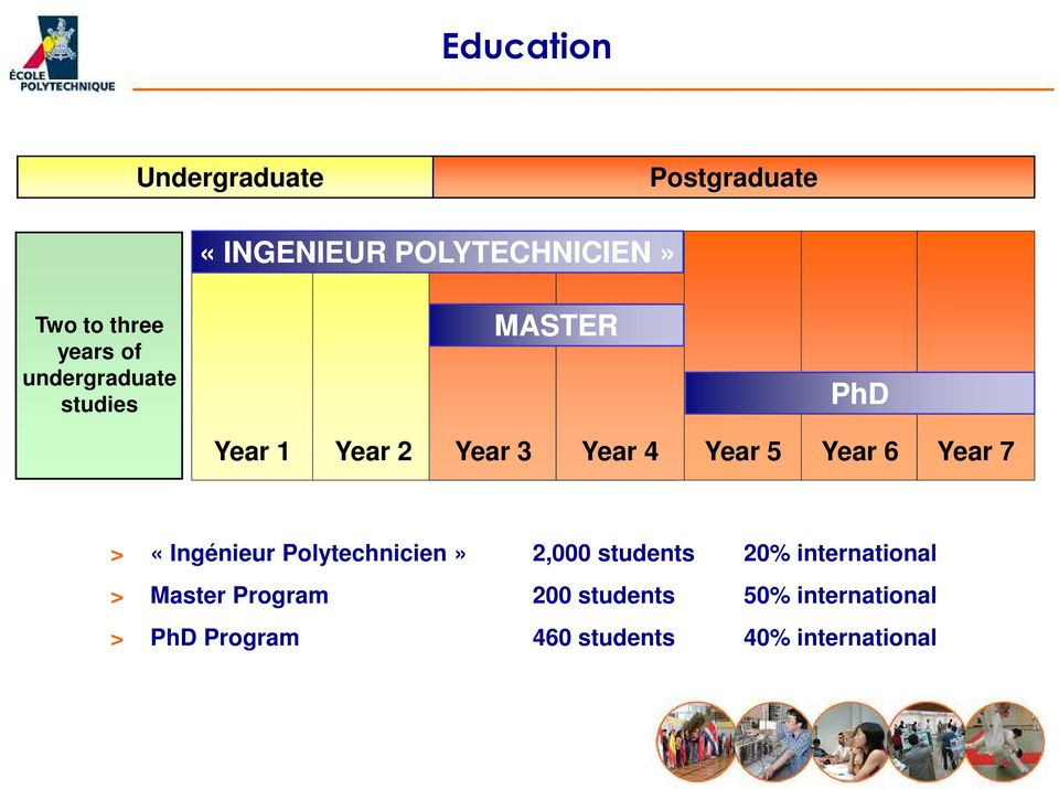 5 Year 6 Year 7 > «Ingénieur Polytechnicien» 2,000 students 20% international >