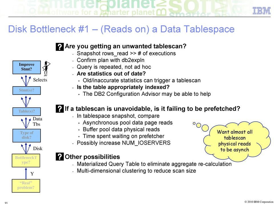 Old/inaccurate statistics can trigger a tablescan - Is the table appropriately indexed? The DB2 Configuration Advisor may be able to help If a tablescan is unavoidable, is it failing to be prefetched?