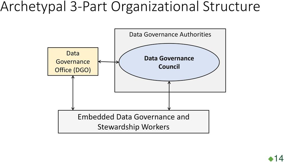 Office (DGO) Data Governance Council