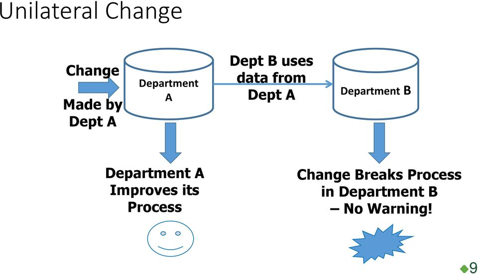 Department B Department A Improves its