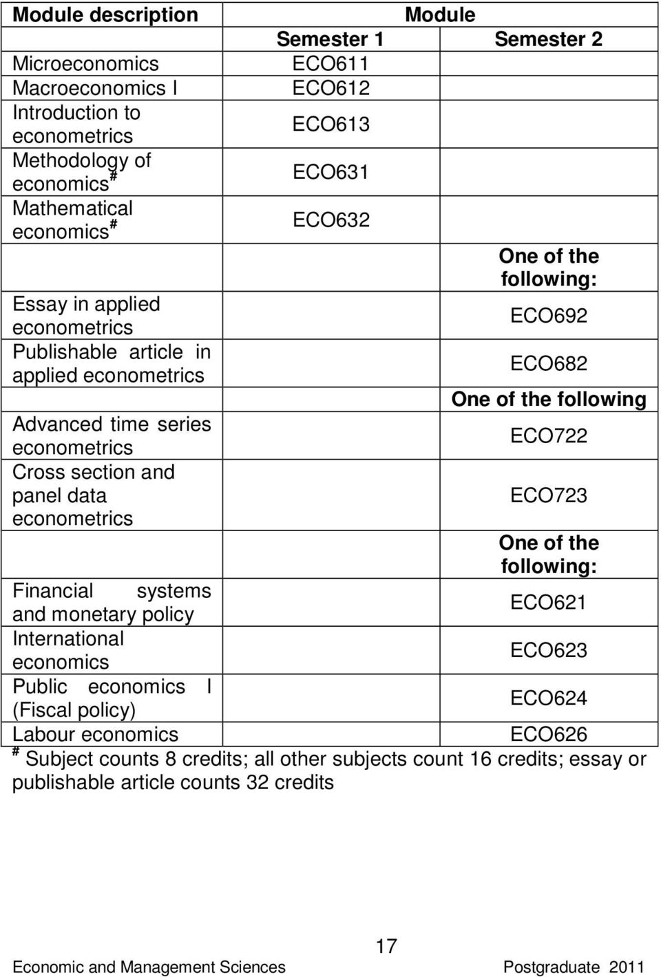 time series ECO722 econometrics Cross section and panel data econometrics ECO723 One of the following: Financial systems and monetary policy ECO621 International economics