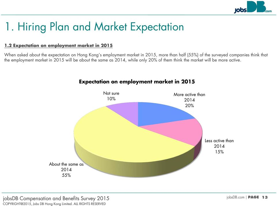 than half (55%) of the surveyed companies think that the employment market in 2015 will be about the same as 2014, while