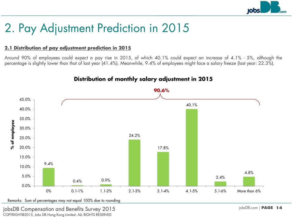 4% of employees might face a salary freeze (last year: 22.3%). Distribution of monthly salary adjustment in 2015 90.6% 45.0% 40.0% 40.1% 35.0% 30.0% 25.0% 24.