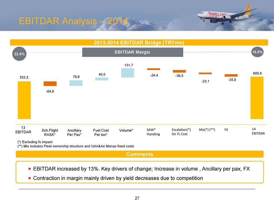 Flight RASK* Ancillary Per Pax* Fuel Cost Per ton* Volume* SAW* Handling Escalation(*) On TL Cost Mix(*) (**) FX 14 EBITDAR (*) Excluding