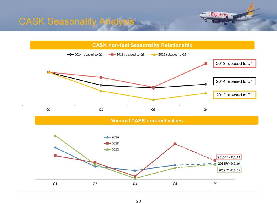 2014 rebased to Q1 2012 rebased to Q1 Q1 Q2 Q3 Q4 Nominal CASK non-fuel