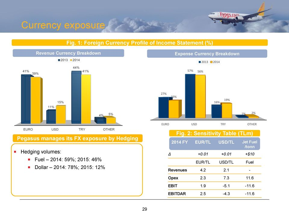 2014 57% 56% 11% 15% 27% 23% 16% 19% 4% 5% 1% 2% EURO USD TRY OTHER Pegasus manages its FX exposure by Hedging Hedging volumes: Fuel