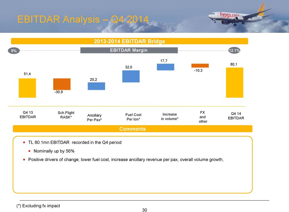 Flight RASK* Ancillary Per Pax* Fuel Cost Per ton* Increase in volume* FX and other Q4 14 EBITDAR Comments