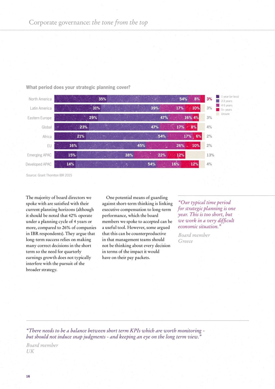 16% 45% 26% 10% 2% Emerging APAC 15% 38% 22% 12% 13% Developed APAC 14% 54% 16% 12% 4% Source: Grant Thornton IBR 2015 The majority of board directors we spoke with are satisfied with their current