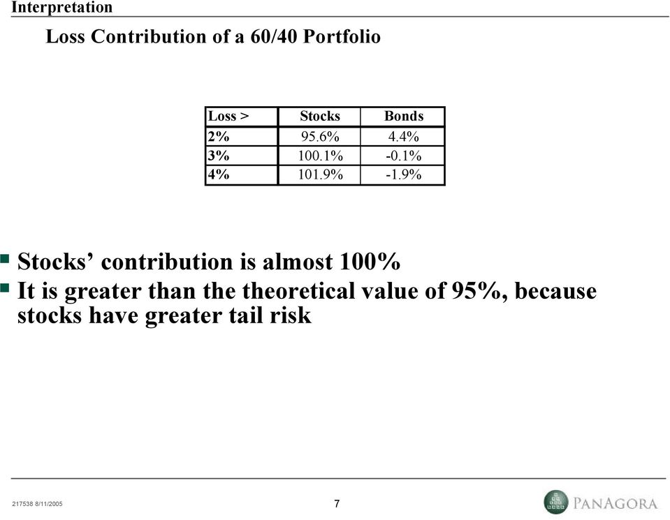 9% Stocks contribution is almost 00% It is greater than the