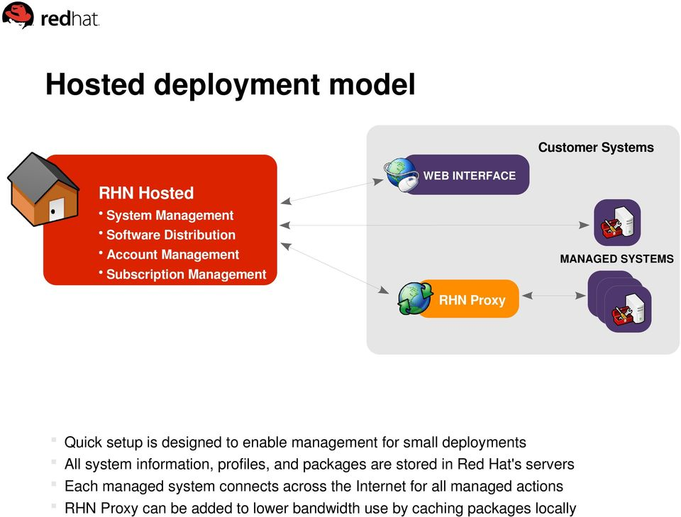 deployments All system information, profiles, and packages are stored in Red Hat's servers Each managed system