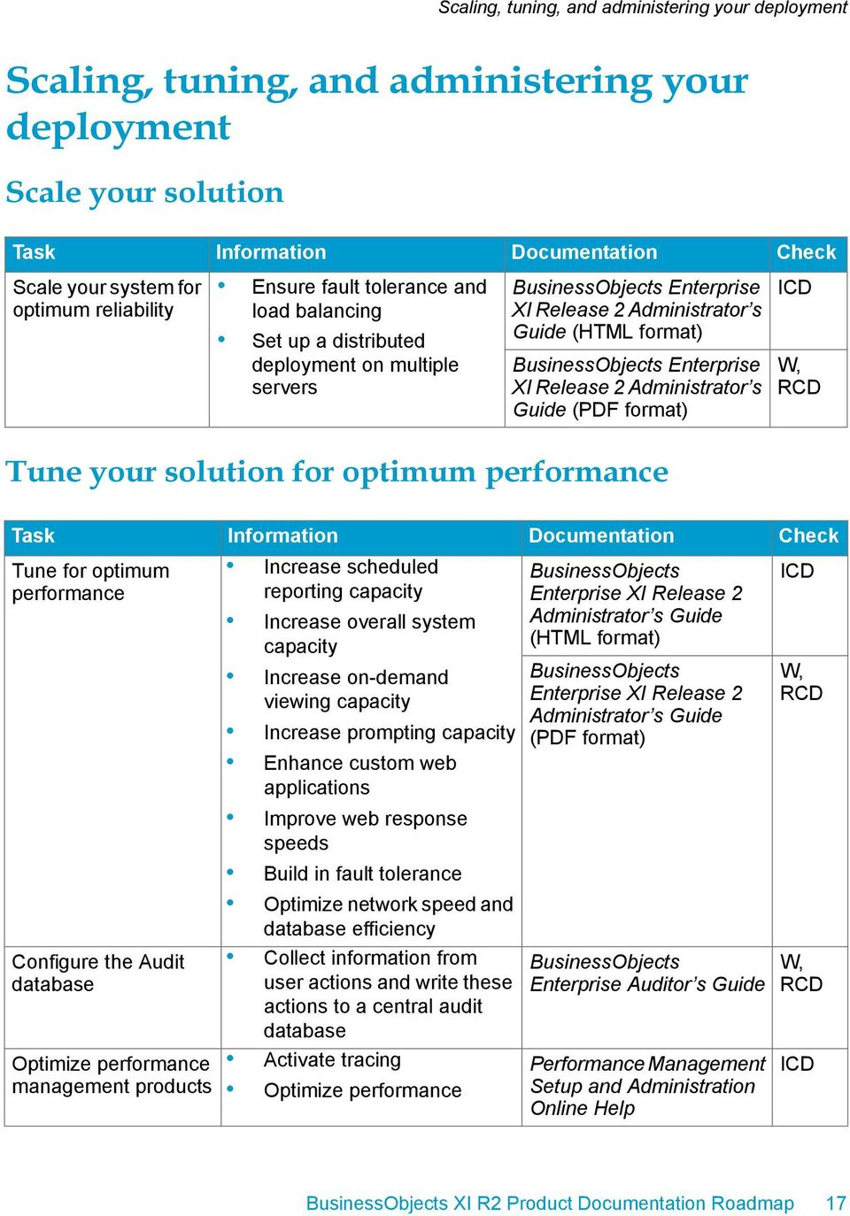 performance, Tune for optimum performance Configure the Audit database Optimize performance management products Increase scheduled reporting capacity Increase overall system capacity Increase