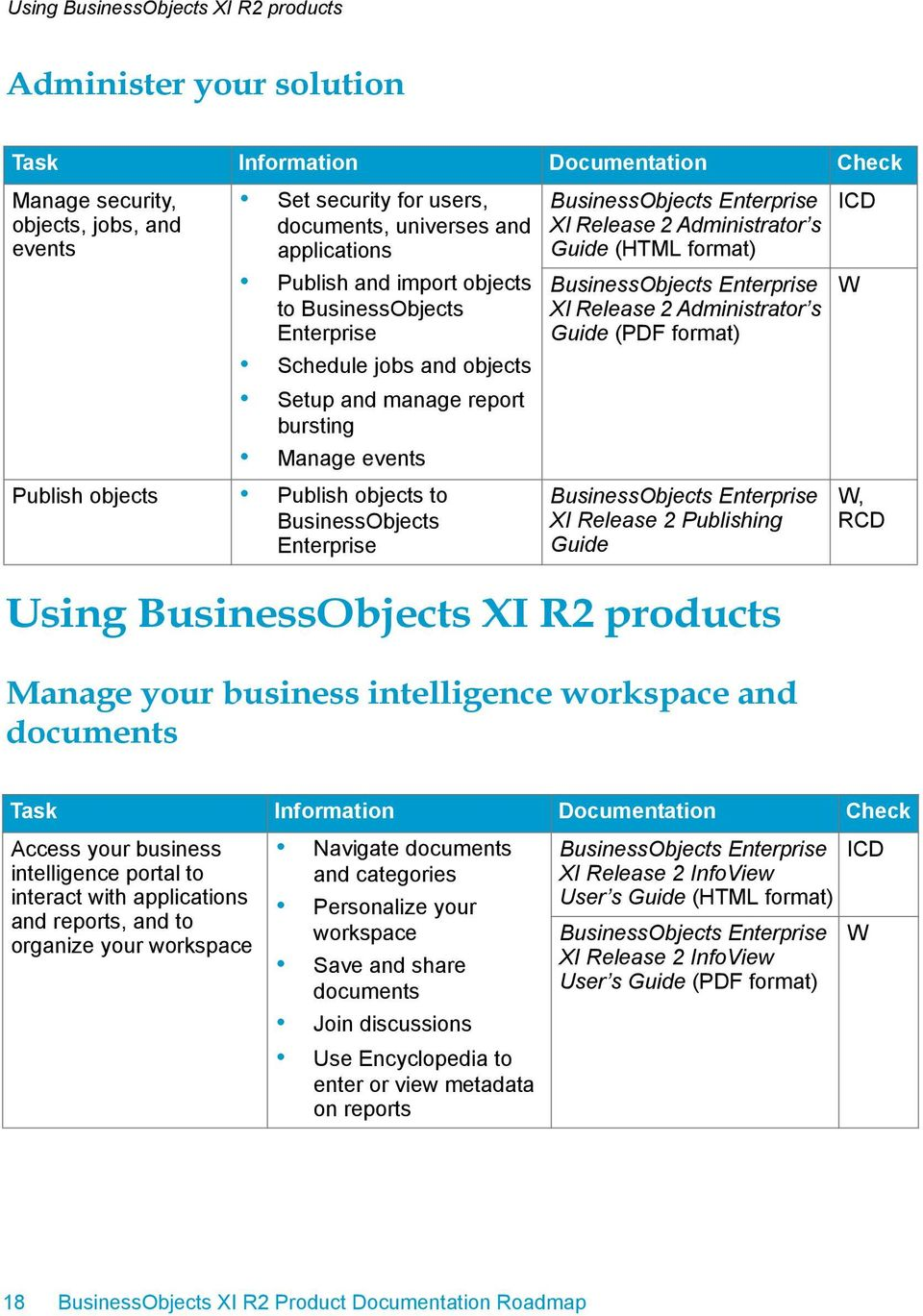 Guide (PDF format) XI Release 2 Publishing Guide Using XI R2 products Manage your business intelligence workspace and documents, Access your business intelligence portal to interact with applications